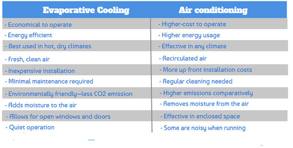 Benefits of Evaporative Cooler